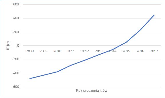 Trend genetyczny Indeksu Ekonomicznego